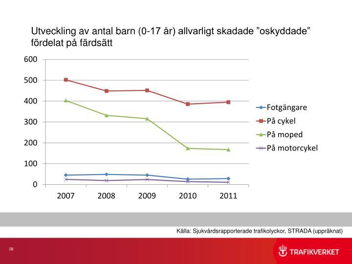 """Utveckling av antal barn (0-17 år) allvarligt skadade """"oskyddade"""" fördelat på färdsätt"""