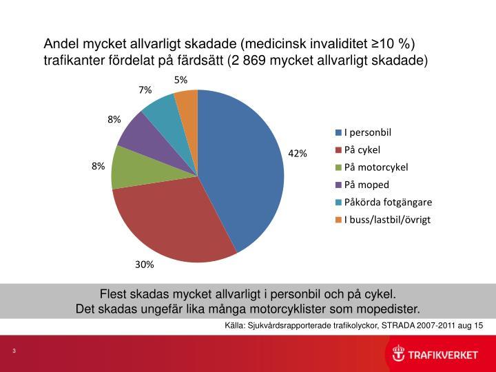 Andel mycket allvarligt skadade (medicinsk invaliditet ≥10 %) trafikanter fördelat på färdsätt (2 869 mycket allvarligt skadade)