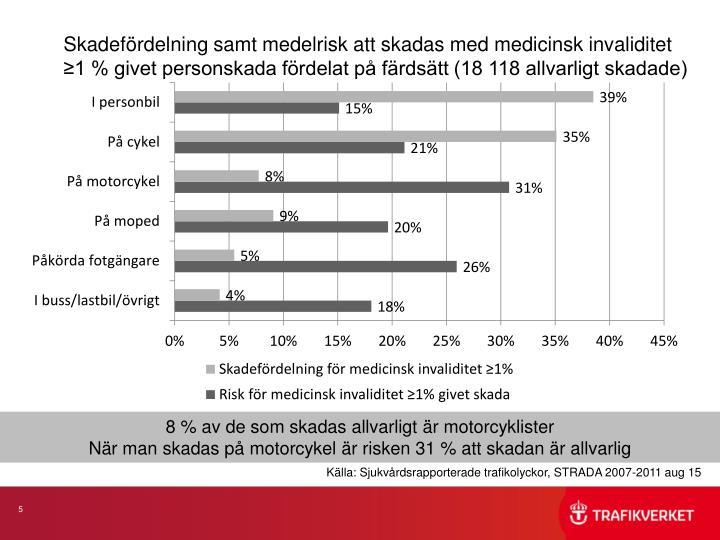 Skadefördelning samt medelrisk att skadas med medicinsk invaliditet ≥1 % givet personskada fördelat på färdsätt (18 118 allvarligt skadade)