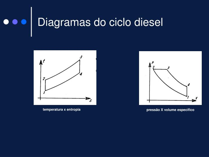 Diagramas do ciclo diesel