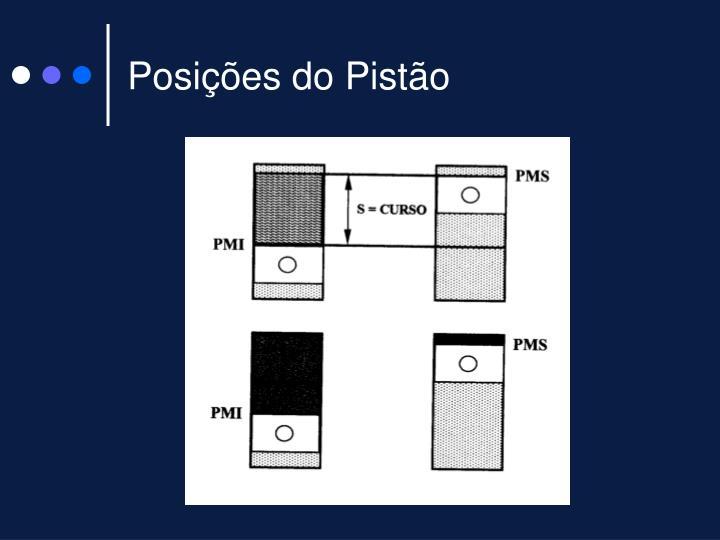 Posições do Pistão