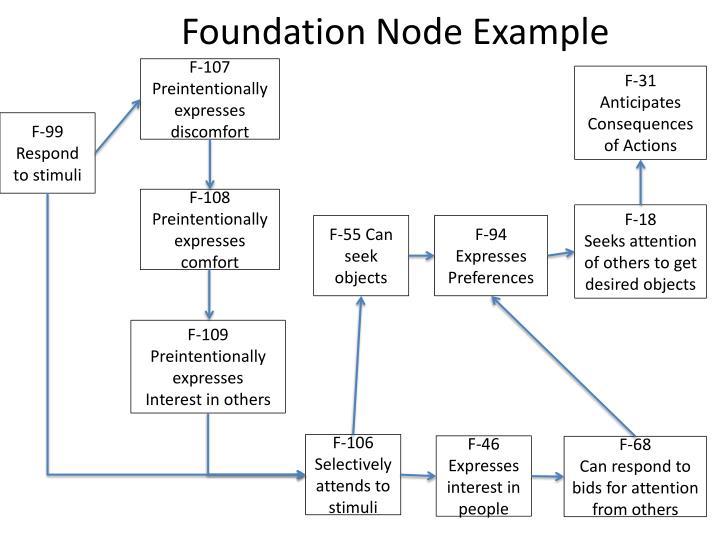 Foundation Node Example