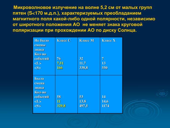 Микроволновое излучение на волне 5,2 см от малых групп пятен (
