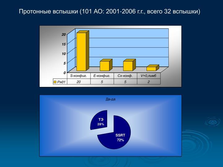 Протонные вспышки (101 АО: 2001-2006 г.г., всего 32 вспышки)