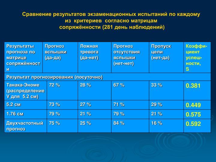 Сравнение результатов экзаменационных испытаний по каждому