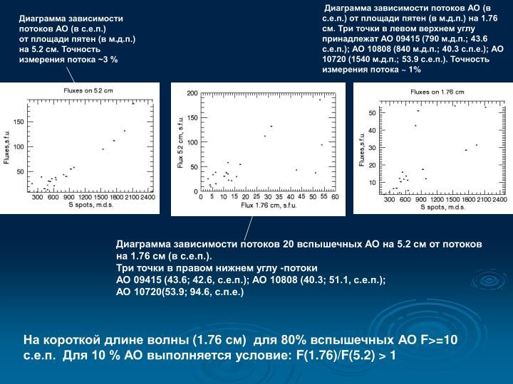 Диаграмма зависимости потоков АО (в с.е.п.) от площади пятен (в м.д.п.) на 1.76  см. Три точки в левом верхнем углу принадлежат АО 09415 (790 м.д.п.; 43.6 с.е.п.); АО 10808 (840 м.д.п.; 40.3 с.п.е.); АО 10720 (1540 м.д.п.; 53.9 с.е.п.). Точность измерения потока
