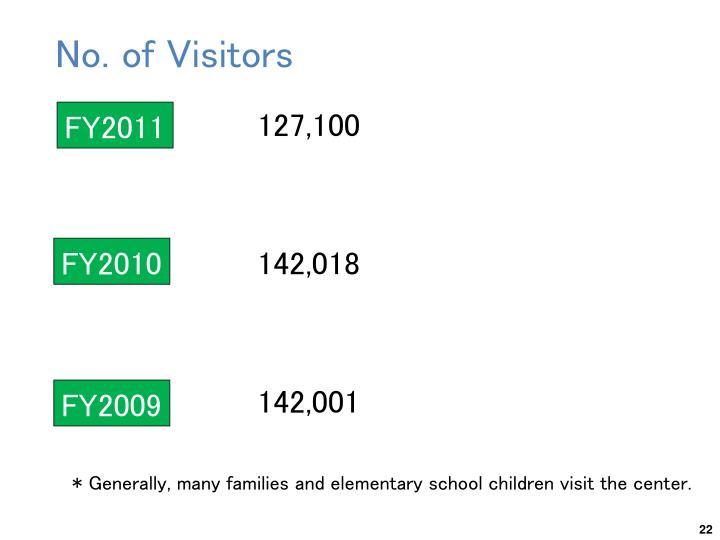 No. of Visitors