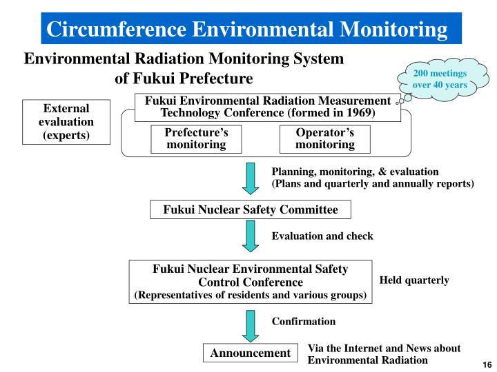 Circumference Environmental Monitoring