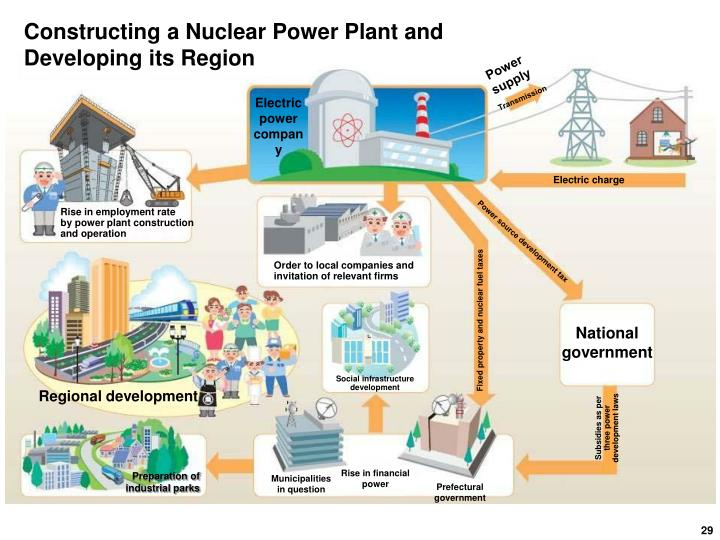 Constructing a Nuclear Power Plant and Developing its Region