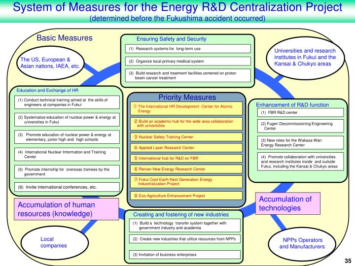 System of Measures for the Energy R&D Centralization Project