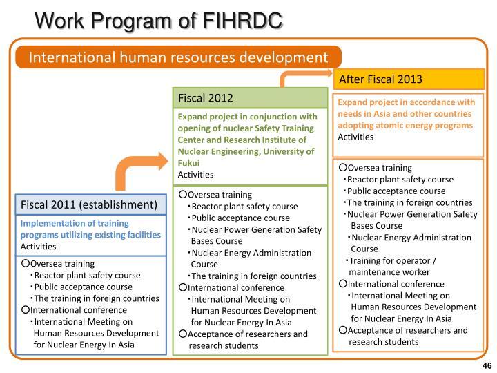 Work Program of FIHRDC