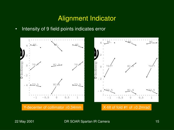 Intensity of 9 field points indicates error