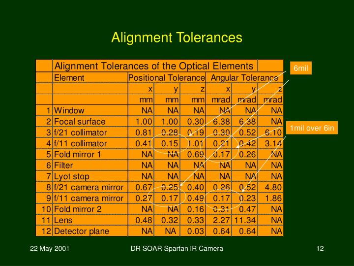 Alignment Tolerances