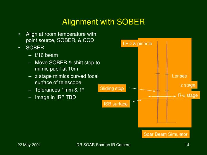 Align at room temperature with point source, SOBER, & CCD