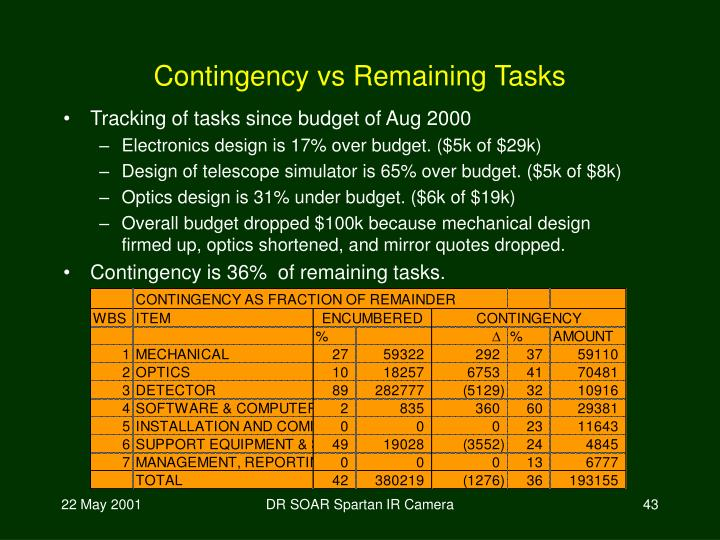 Contingency vs Remaining Tasks
