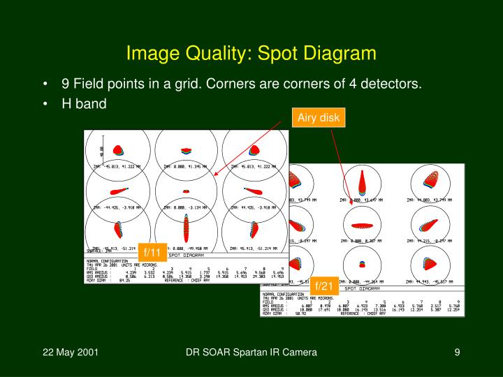 Image Quality: Spot Diagram