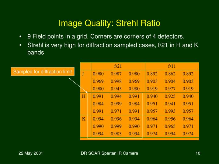 Image Quality: Strehl Ratio
