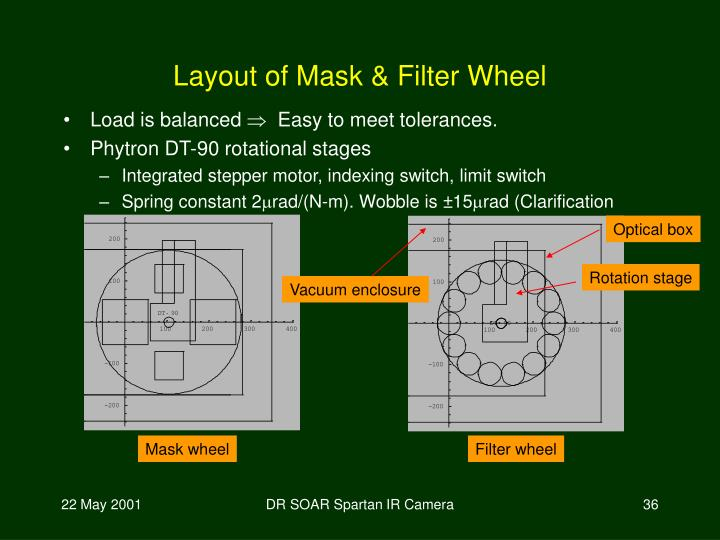 Layout of Mask & Filter Wheel