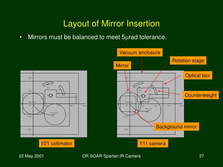 Layout of Mirror Insertion