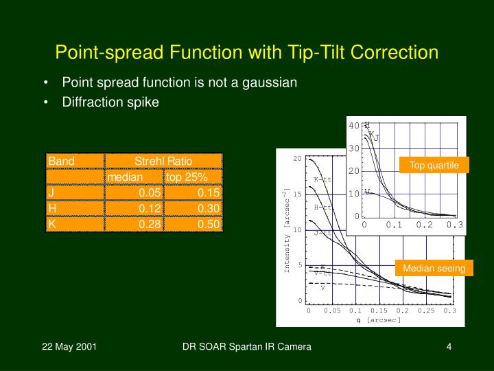 Point-spread Function with Tip-Tilt Correction