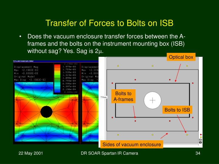 Transfer of Forces to Bolts on ISB