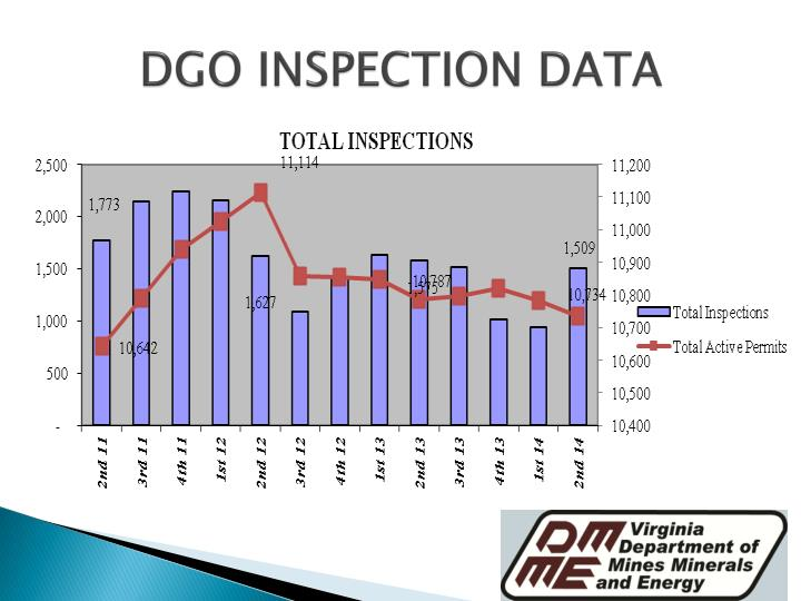DGO INSPECTION