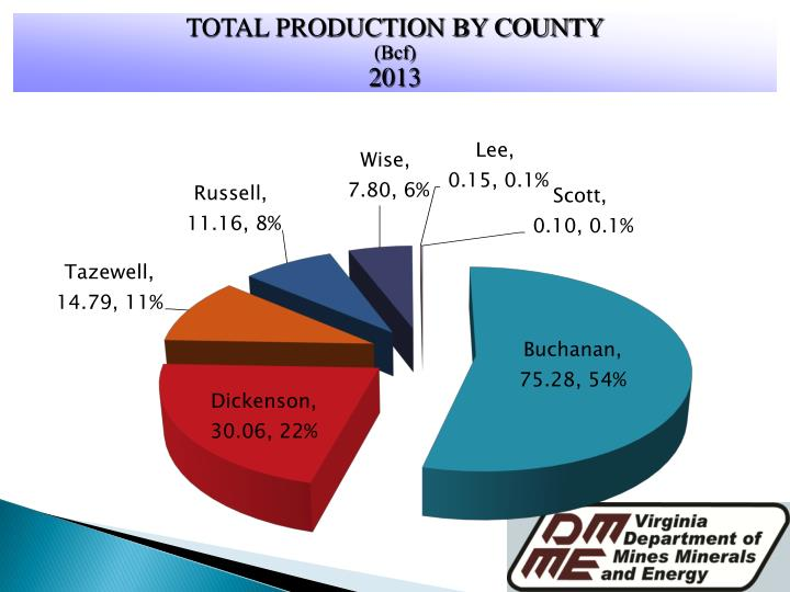 TOTAL PRODUCTION BY COUNTY