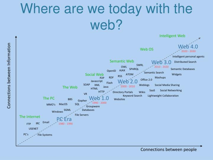 Where are we today with the web?