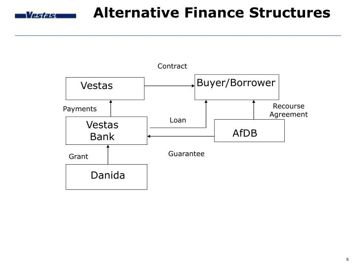 Alternative Finance Structures