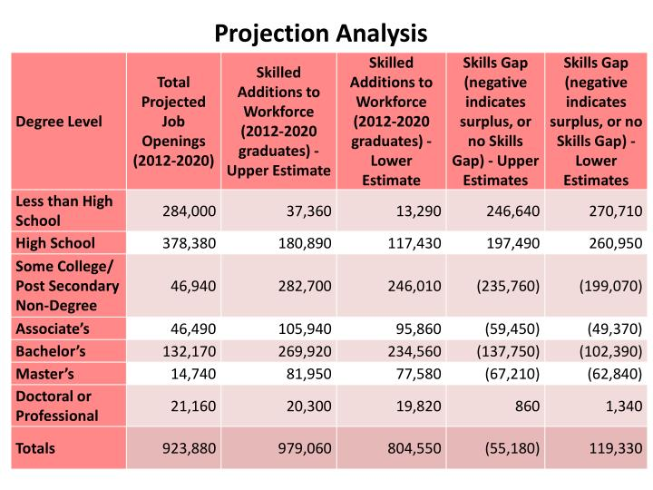 Projection Analysis