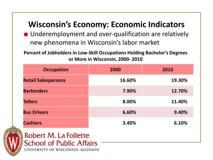 Wisconsin's Economy: Economic Indicators
