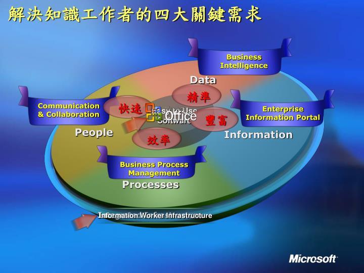 解決知識工作者的四大關鍵需求