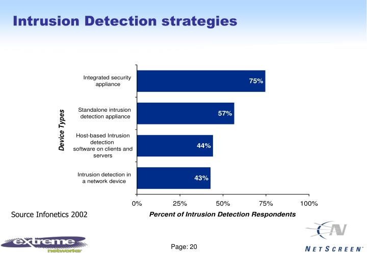 Intrusion Detection strategies