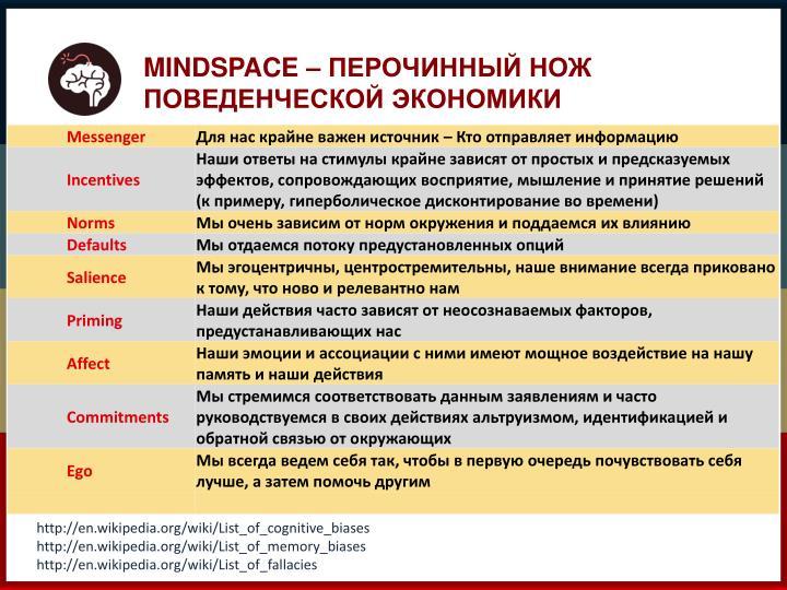 MINDSPACE –