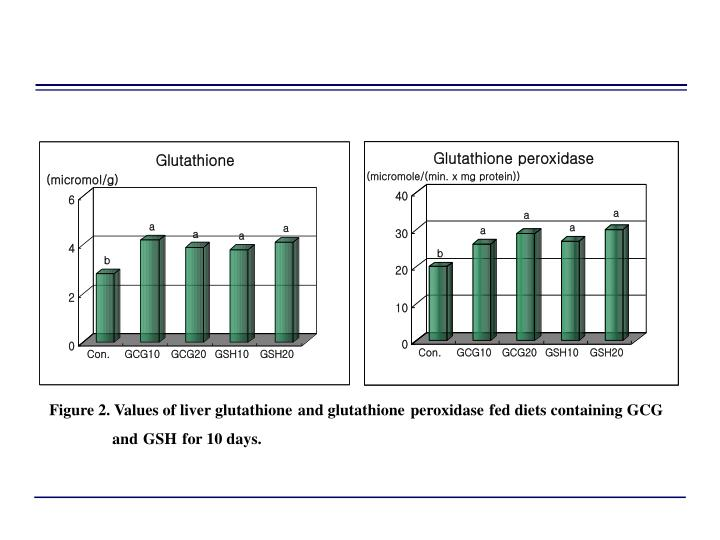 Figure 2. Values of liver glutathione