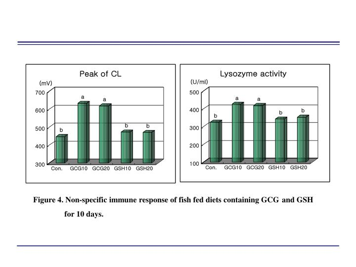 Figure 4. Non-specific immune response of fish fed diets containing GCG
