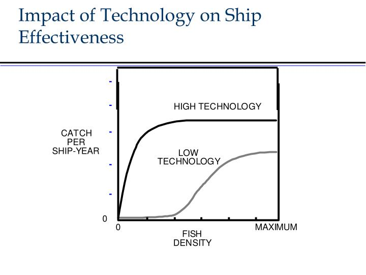 Impact of Technology on Ship Effectiveness