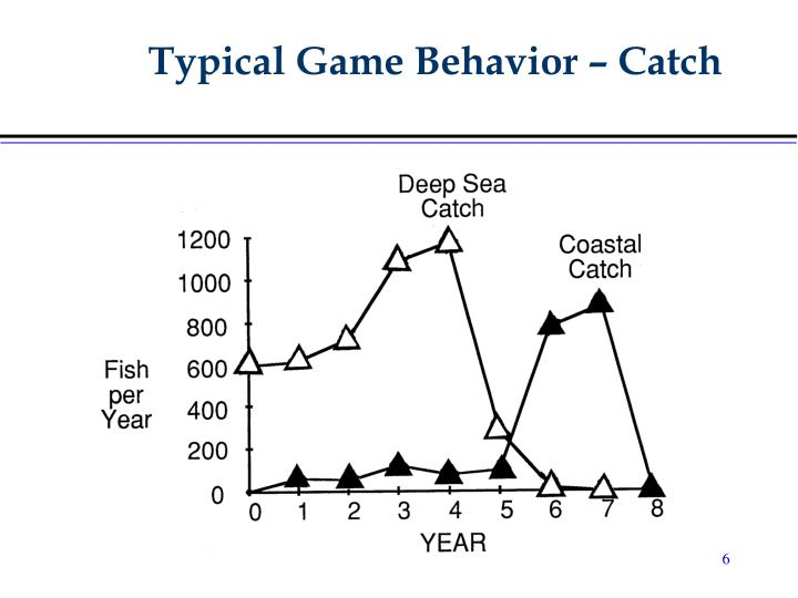 Typical Game Behavior – Catch