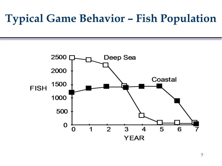 Typical Game Behavior – Fish Population