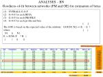 analyses bn goodness of fit between networks fm and oe for estimation of betas
