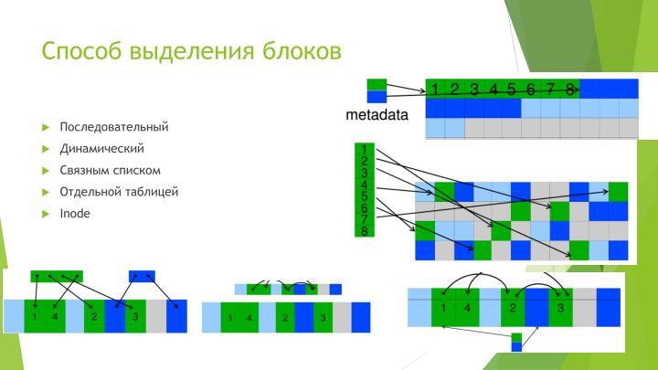 Способ выделения блоков