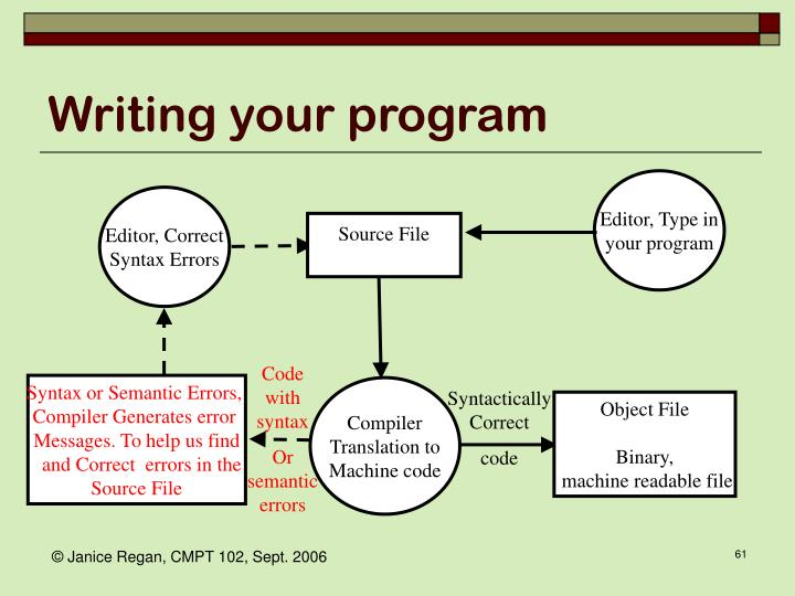 Writing your program