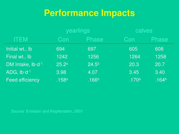 Performance Impacts