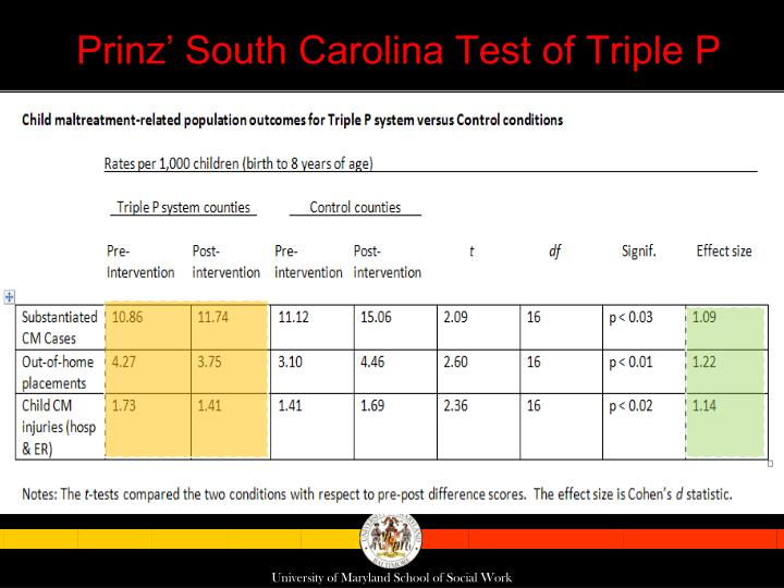 Prinz' South Carolina Test of Triple P