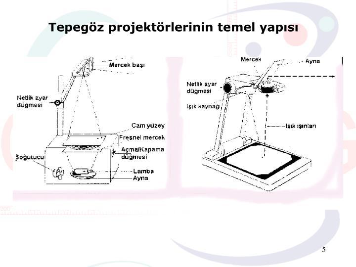 Tepegöz projektörlerinin temel yapısı