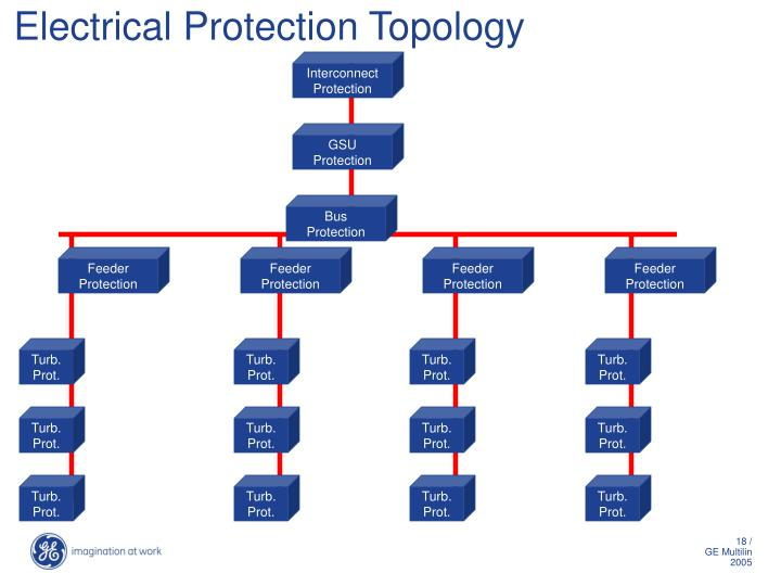Electrical Protection Topology