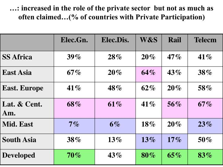 …: increased in the role of the private sector  but not as much as often claimed…(% of countries with Private Participation)