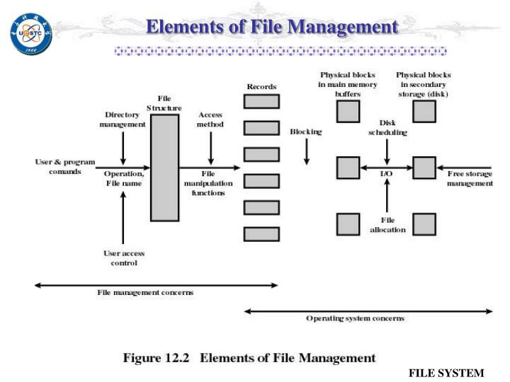 Elements of File Management