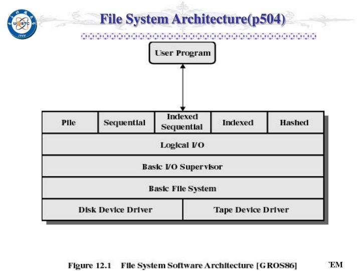 File System Architecture(p504)