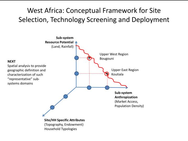 West Africa: Conceptual
